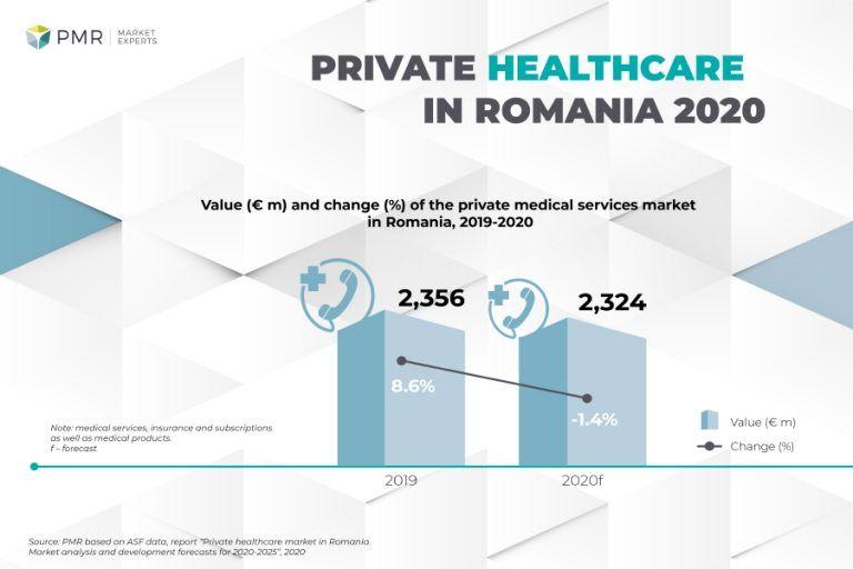 PMR: Private healthcare market in Romania 2020