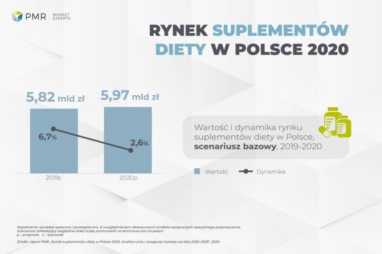 Rynek suplementów diety w Polsce 2020