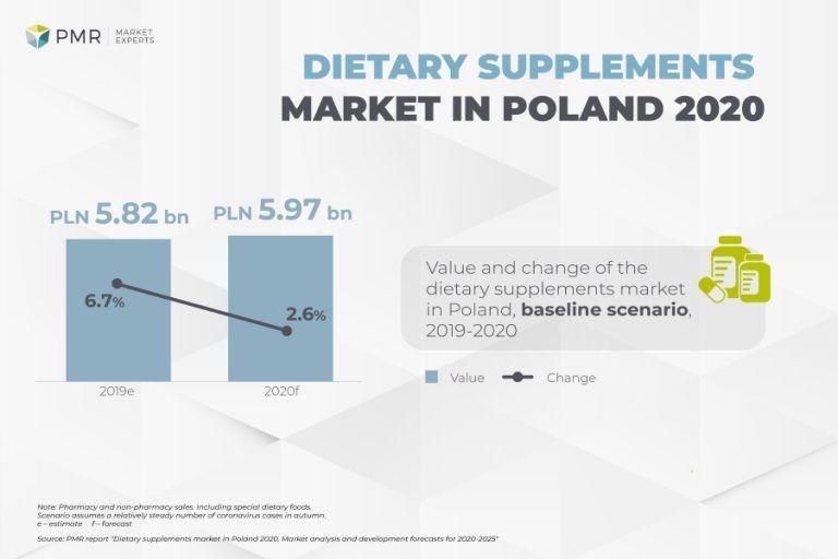 Dietary supplements market in Poland 2020