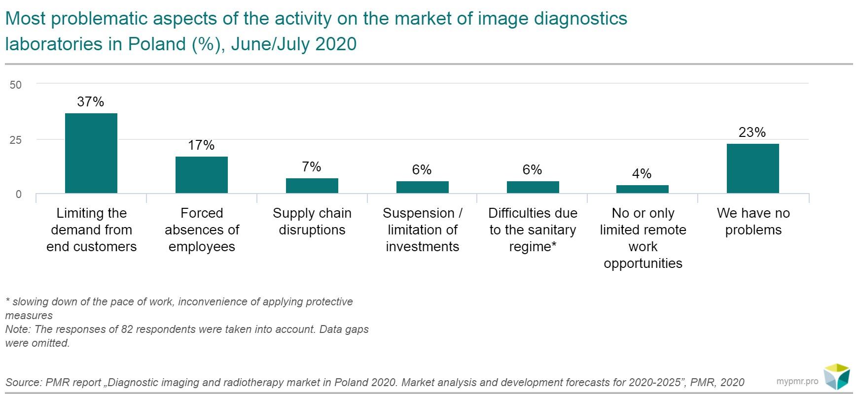imaging diagnostic chart