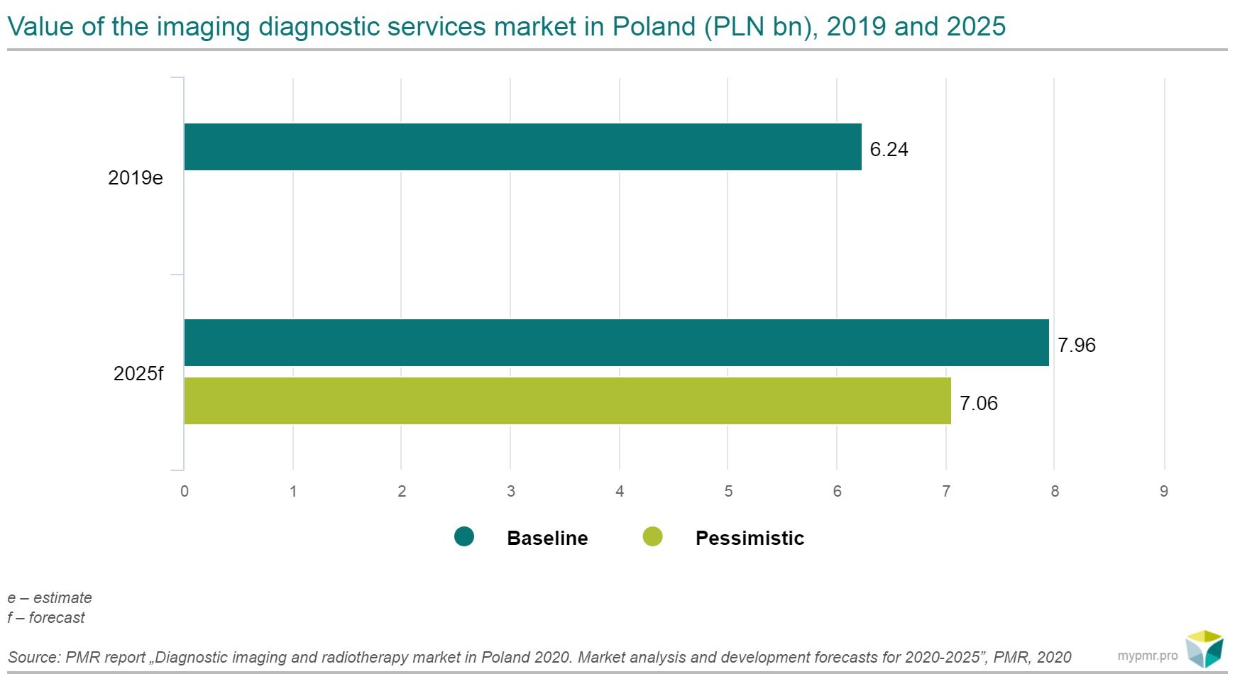 diagnostic market value 2019 2025