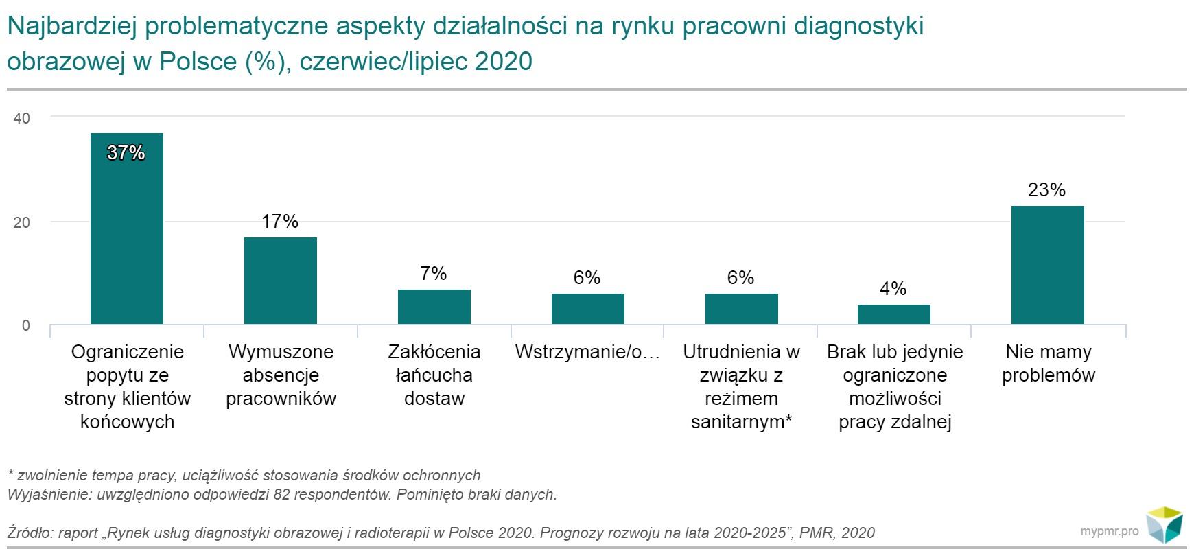 diagnostyka obrazowa wykres