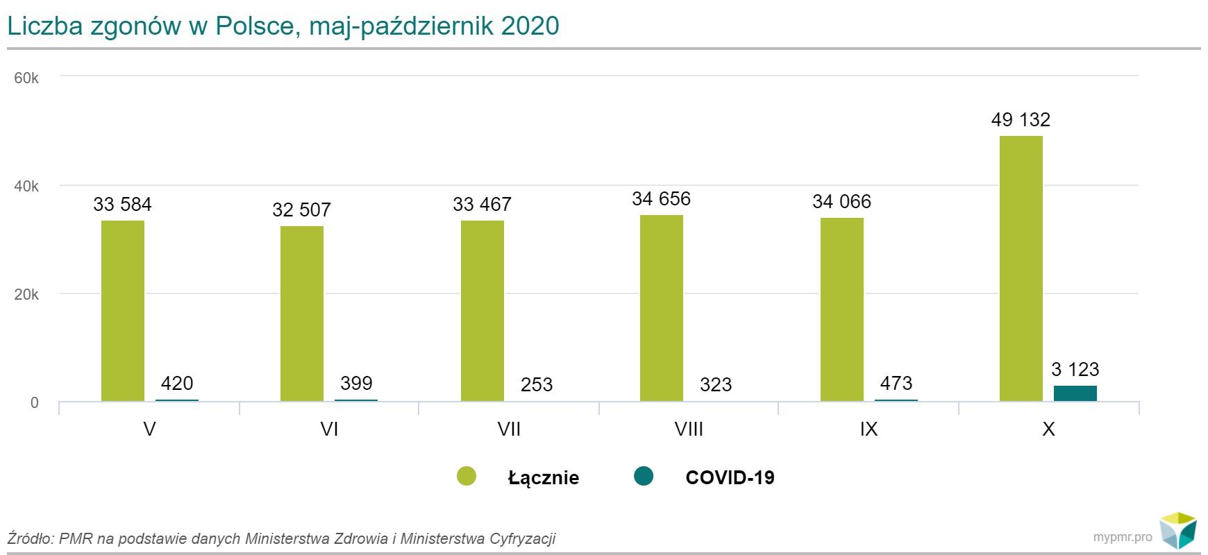 zgony maj-pazdziernik 2020 wykres