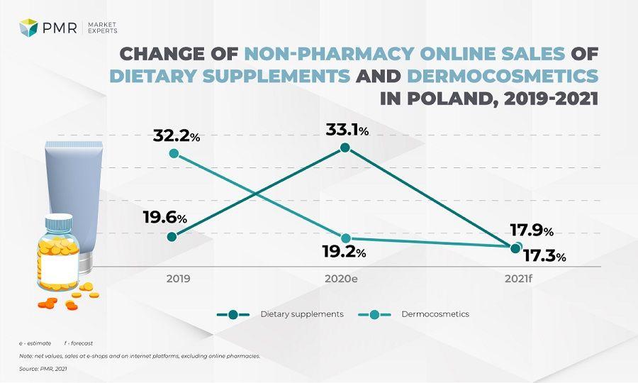non pharmacy online sales