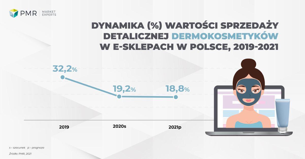 Dynamika sprzedaży dermokosmetyków 2021 PL
