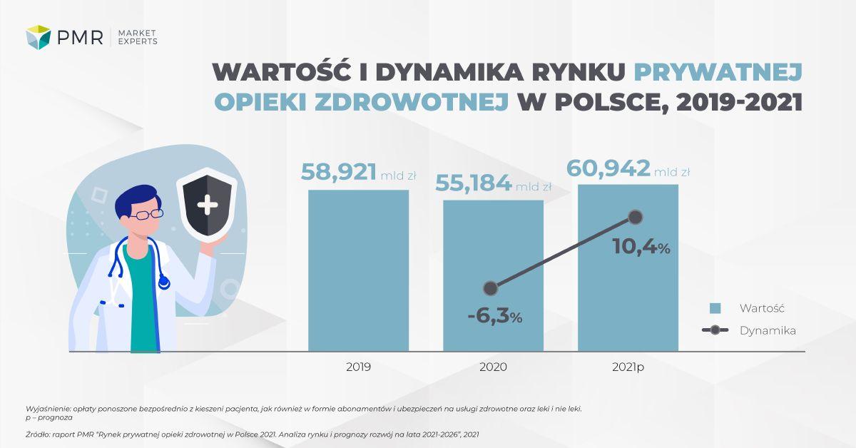 Wartość i dynamika rynku PH 2021