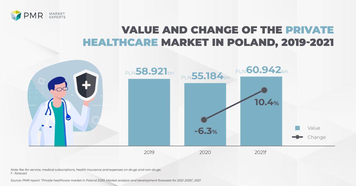 Wartość i dynamika rynku PH 2021 ENG