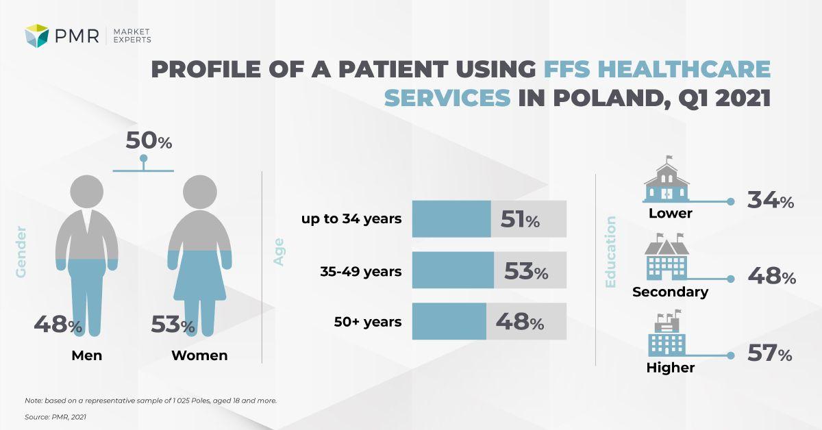 Profile patient private healthcare