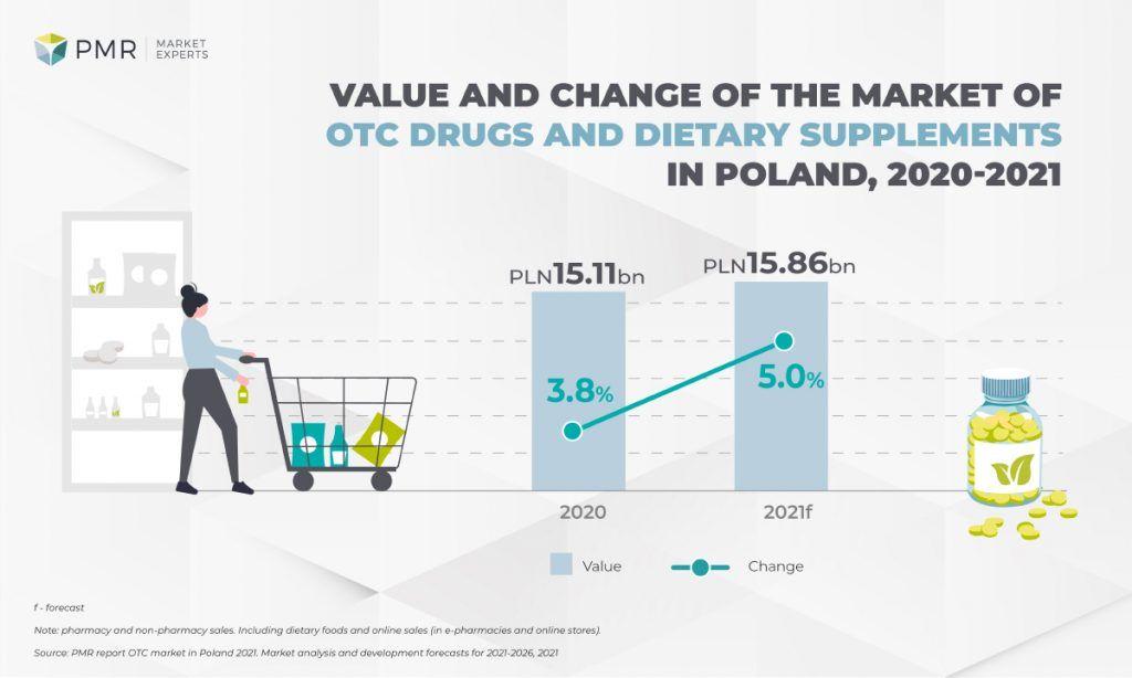 Dynamika pozaaptecznej sprzedazy suplementów 2021 PL