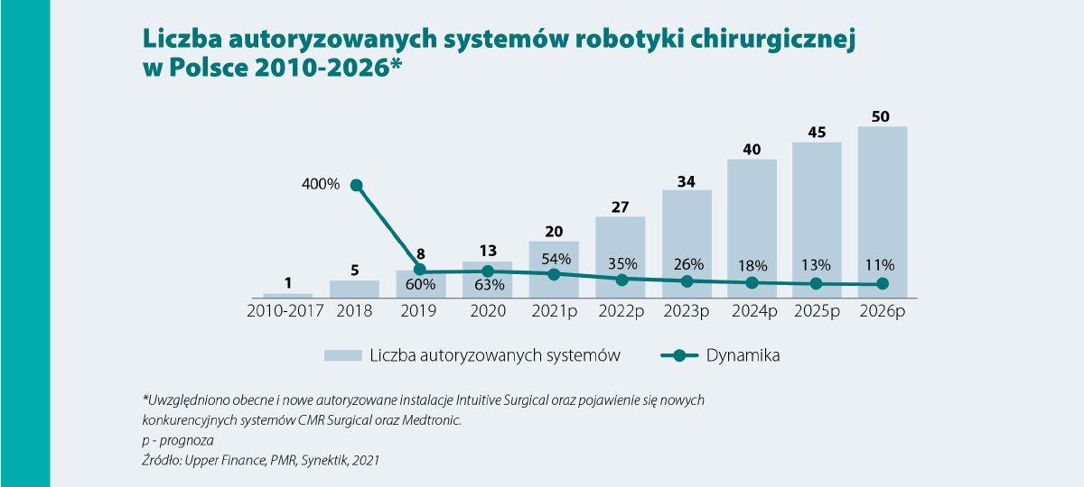 Rynek robotyki chirurgicznej w Polsce